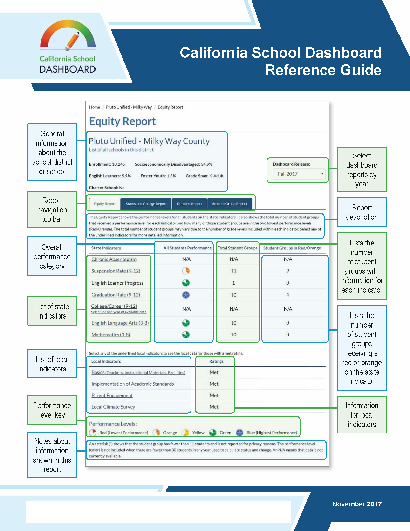 California School Dashboard Reference Guide