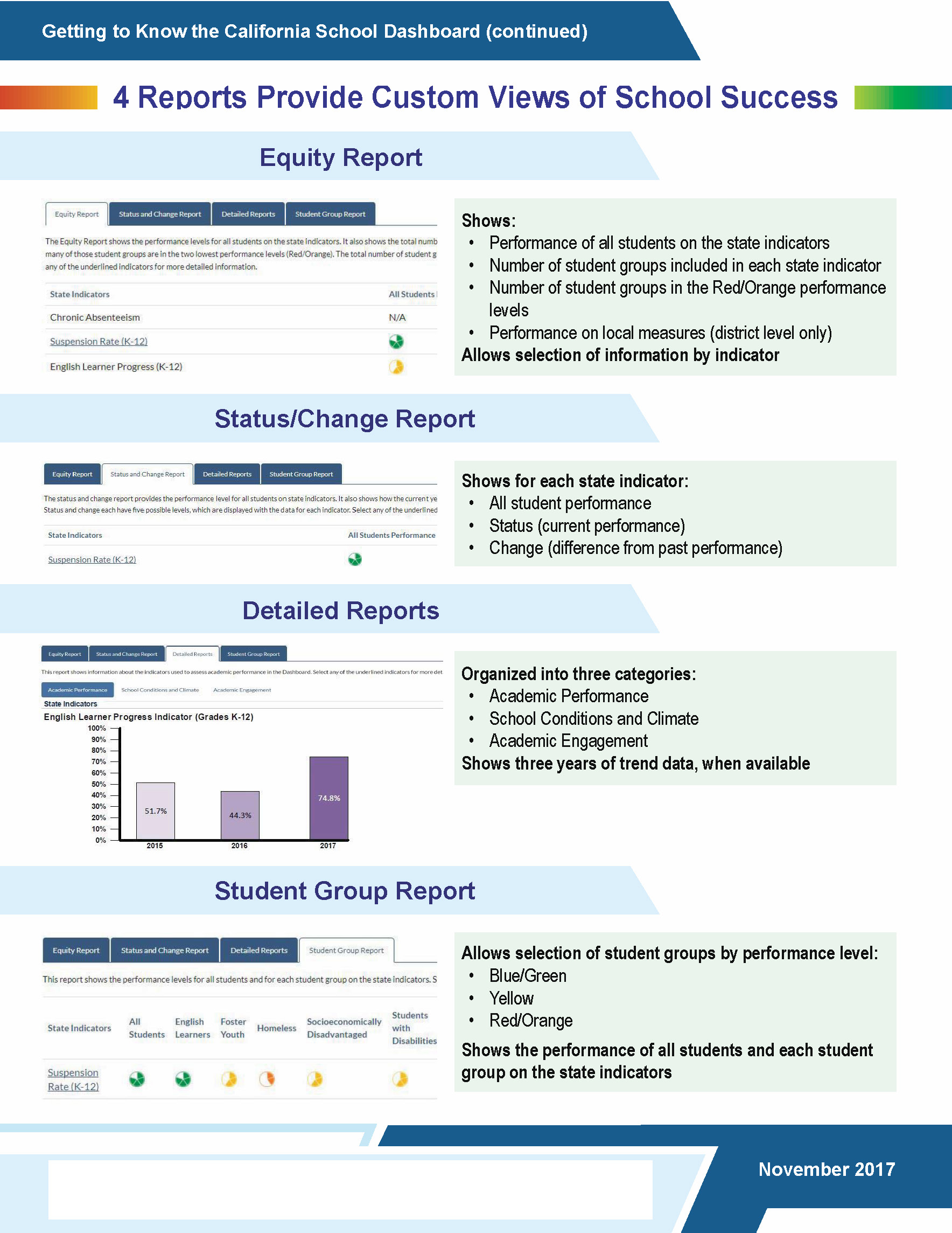 Getting to Know the California School Dashboard Pg 2