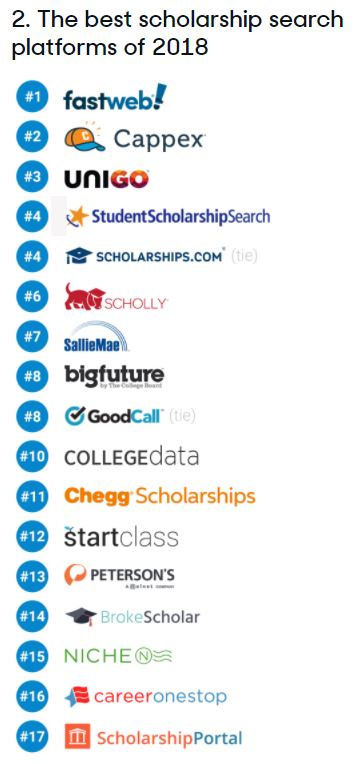 Image of list of Review.com's Best Scholarship Search Platforms
